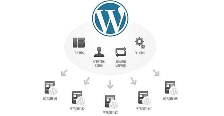 Chức năng trang tạo post trong wordpress