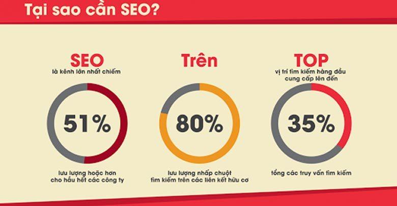 Chiến Lược Marketing Online: Tối sưu SEO cho website