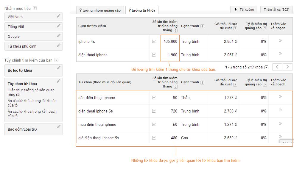 Kết quả phân tích từ khóa bằng công cụ keyword planner