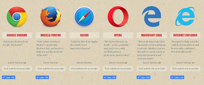 Những Trình Duyệt Website Phổ Biến Hiện Nay